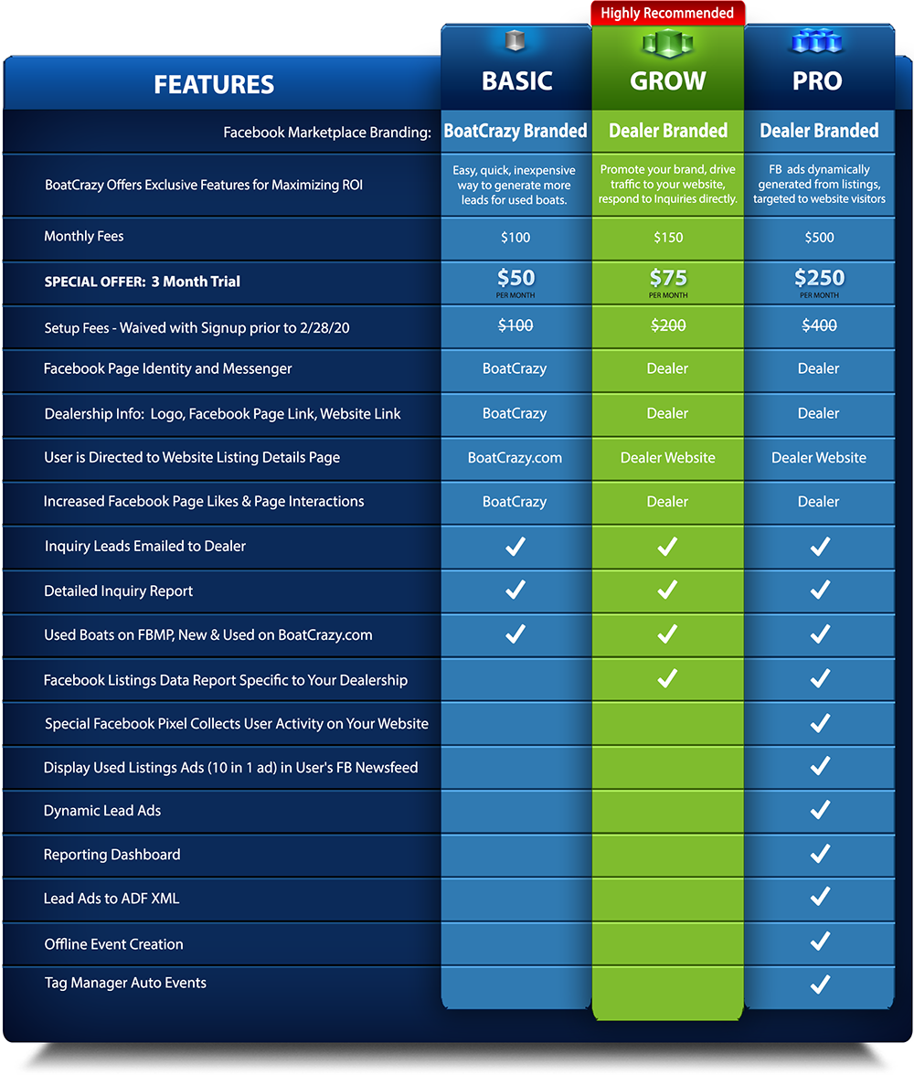BoatCrazy Dealer Plan Comparison